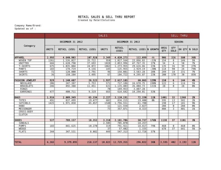 Medium Size of Clothing Inventory Spreadsheet Template Retail Excel Church Business Cards Templates Free Sales
