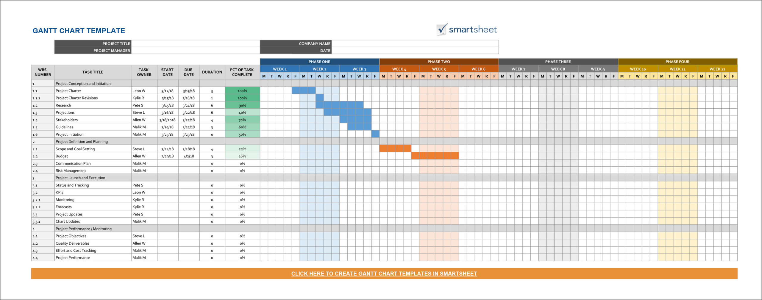 Full Size of Free Gantt Chart And Project Timeline Templates In Powerpoints Excel Sheets Time Frame Spreadsheet Template