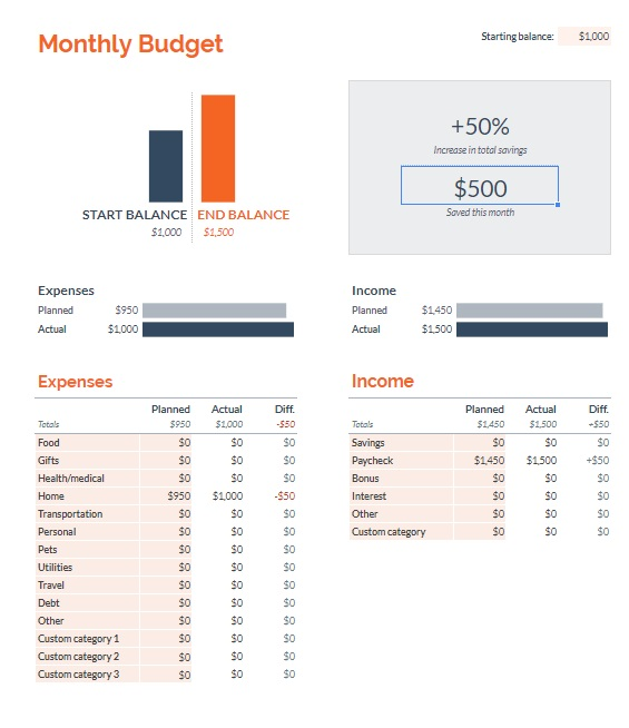 Full Size of Google Sheets The Free Budgeting Tool You Probably Haven Tried Personal Budget Spreadsheet