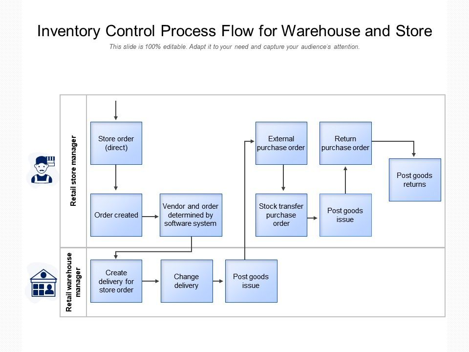 Full Size of Inventory Control Process Flow For Warehouse And Store Presentation Graphics Powerpoint Spreadsheet Chart Templates