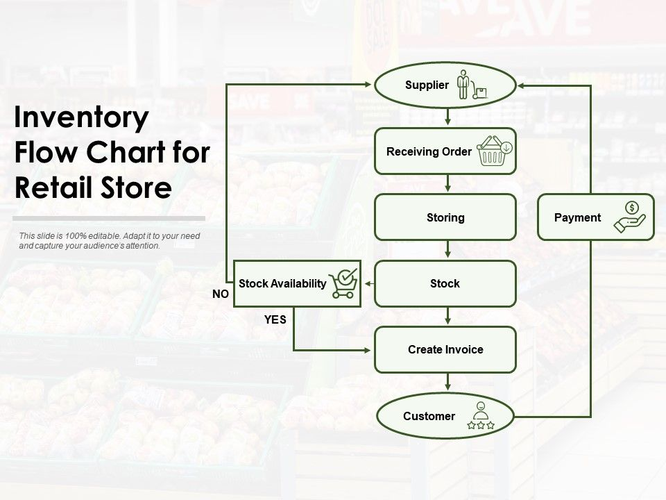 Full Size of Inventory Flow Chart For Retail Store Presentation Graphics Powerpoint Example Slide Spreadsheet Templates