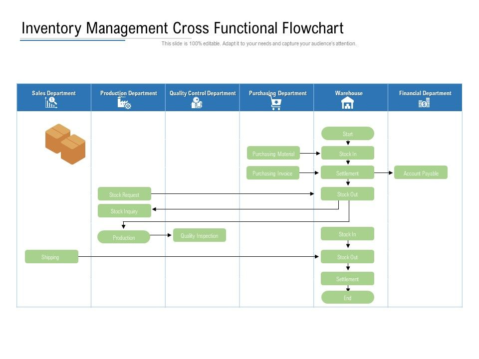 Full Size of Inventory Management Functional Flowchart Presentation Graphics Powerpoint Example Slide Spreadsheet Flow Chart Templates