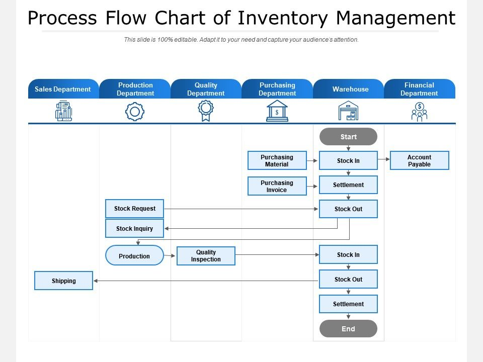 Full Size of Process Flow Chart Of Inventory Management Presentation Graphics Powerpoint Example Slide Spreadsheet Templates