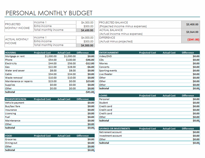 Full Size of Spreadsheet Shared Expenses Excel For Monthly Income Vs Budget Template