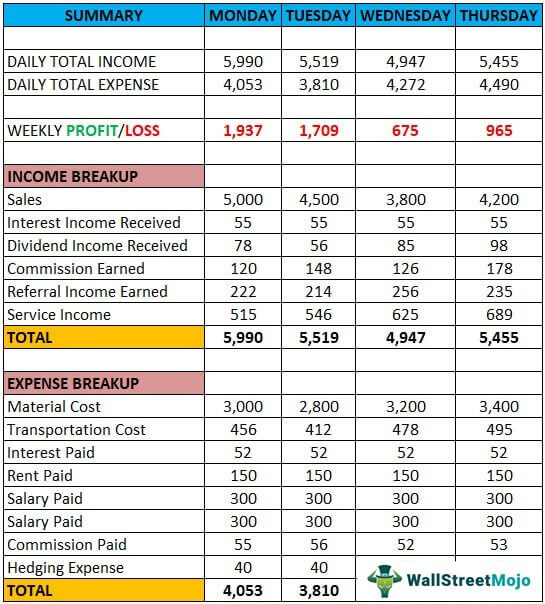 Full Size of Spreadsheet Template Income Statement Excel Liquor Inventory Weekly Budget