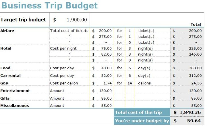 Templates Ppt Template Design Spreadsheet For Small Business Travel Budget