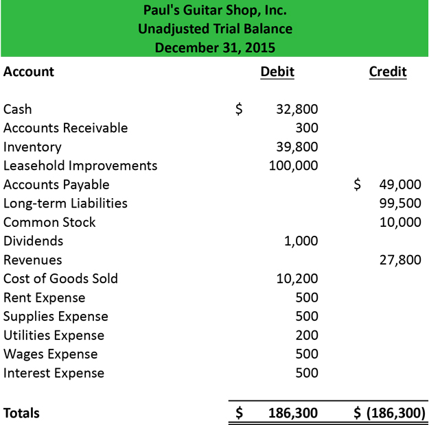 Full Size of Trial Balance Example Format To Prepare Template Definition Sheet Home Renovation Budget Spreadsheet