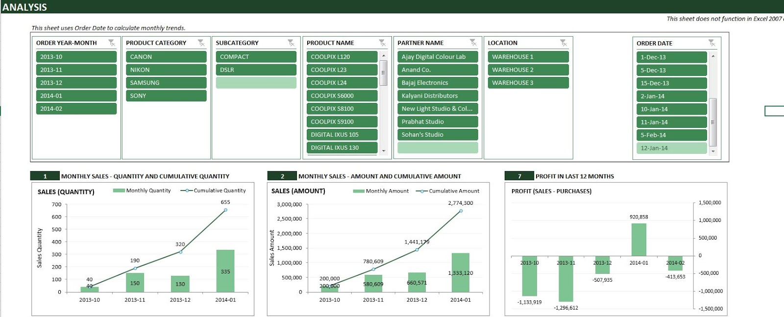 Full Size of Monthly Purchase Report Template In Excel Format Analysis Free Business Trip Worksheet Spreadsheet