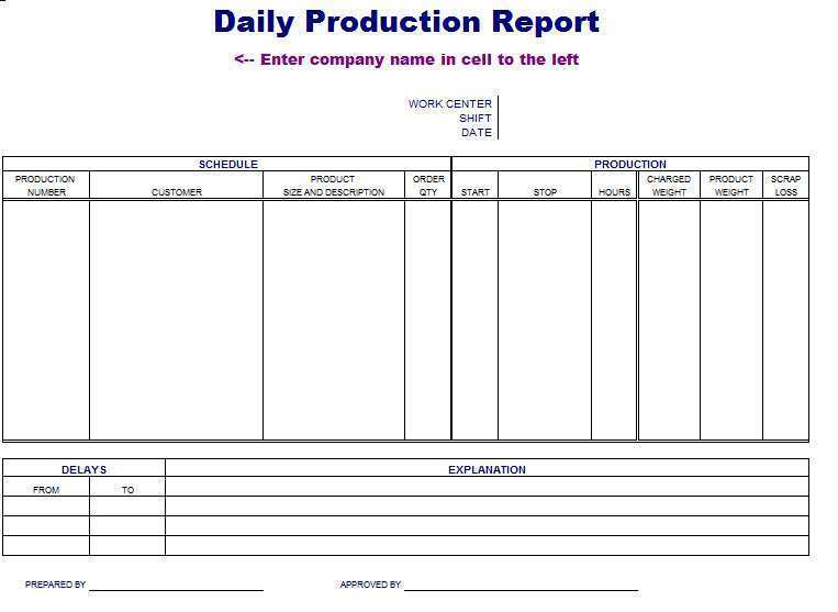 Full Size of Standard Production Planning Report Template For Free With Cards Design Templates Format Spreadsheet